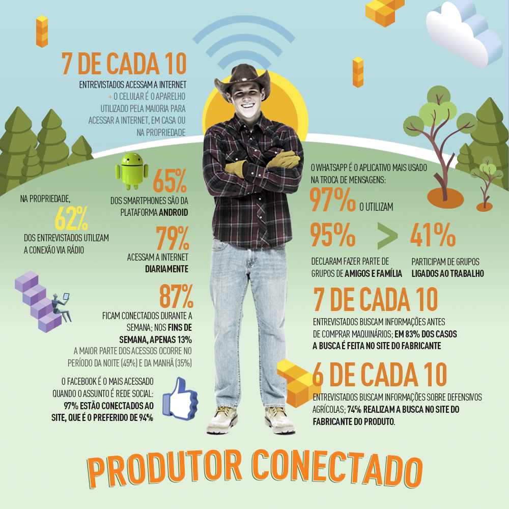 Infografico mostra como é o comportamento digital do produtor rural